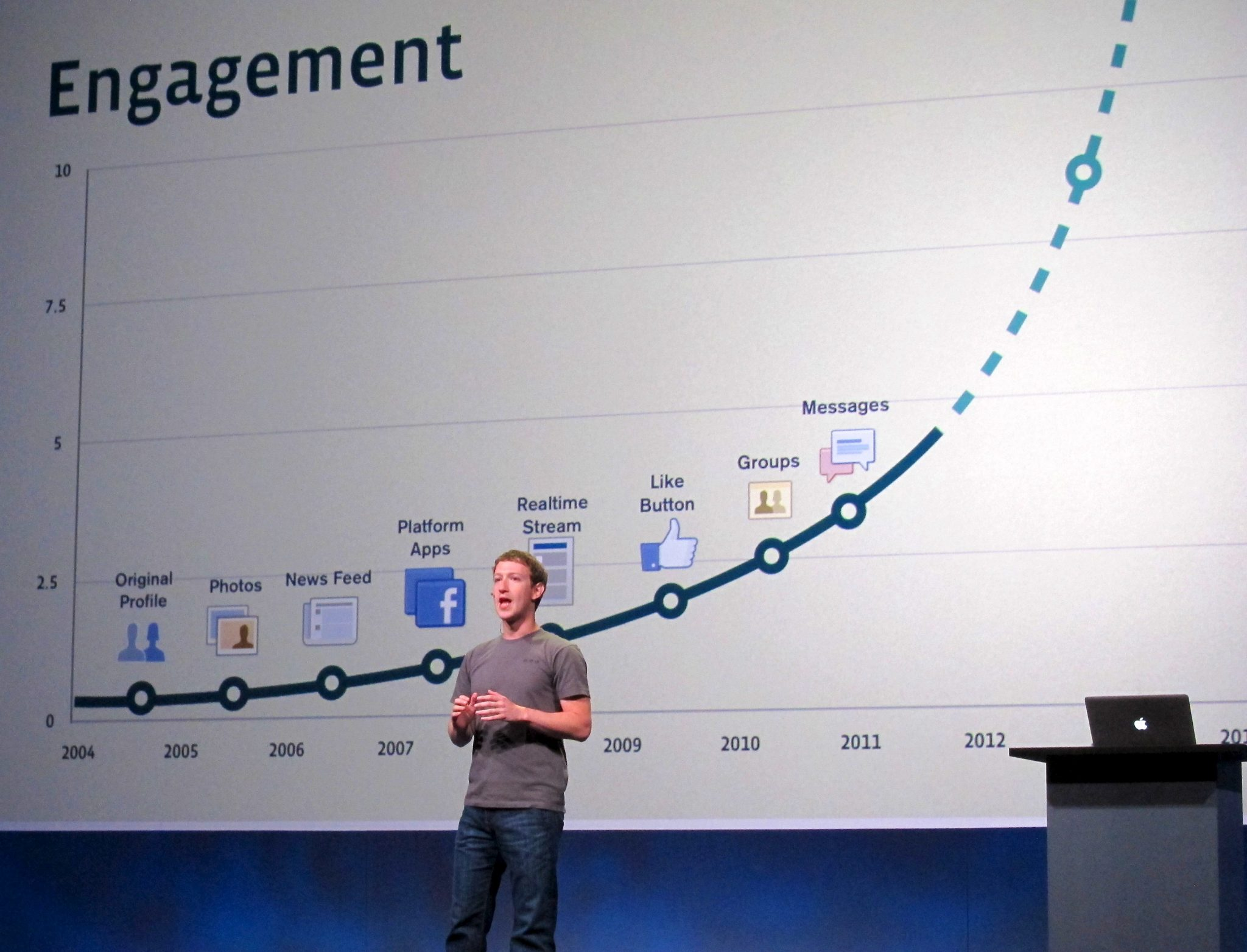 Are Facebook Ads evil or effective?