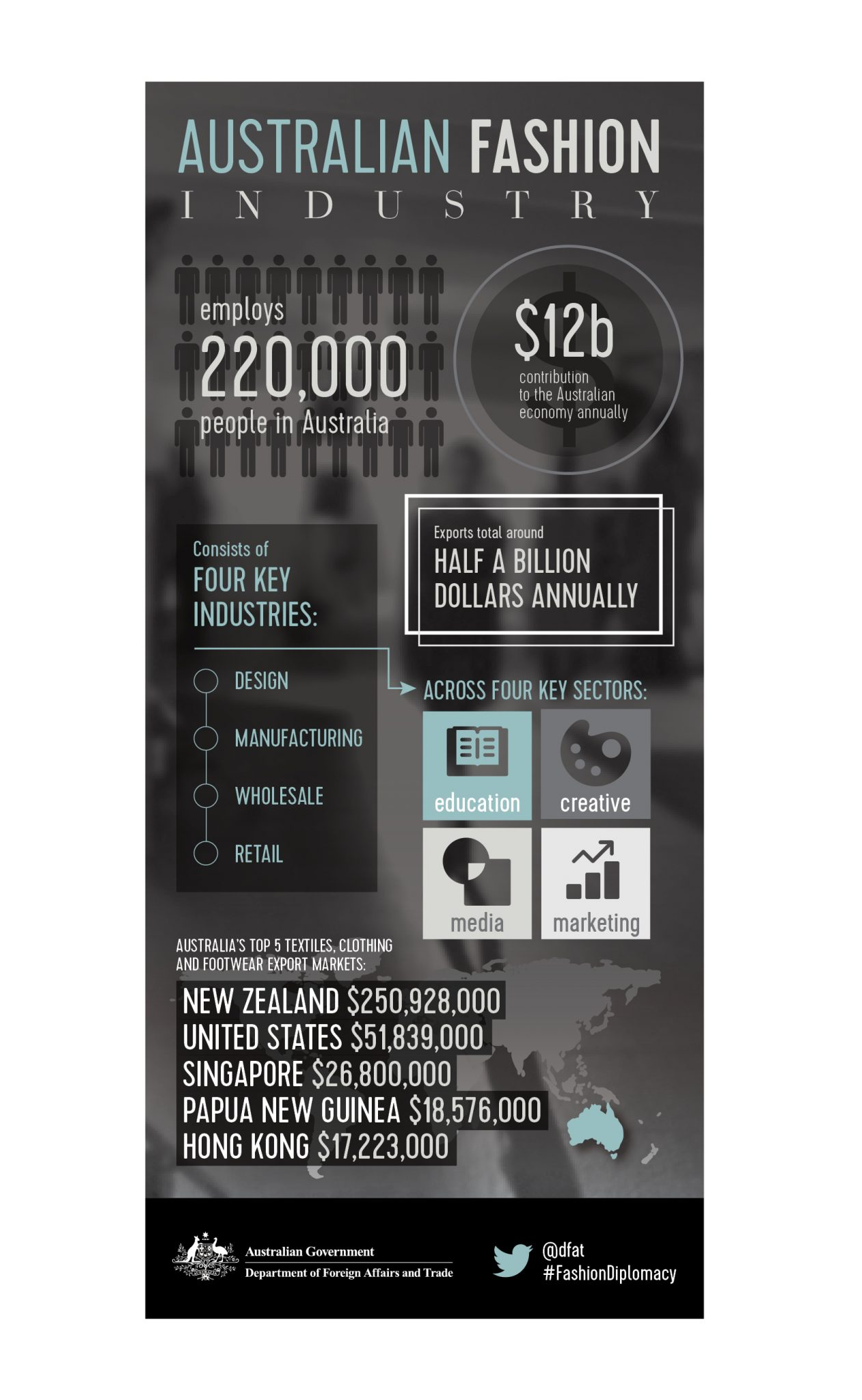 dfat long infographic