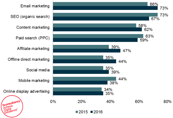 highest marketing channel ROI email