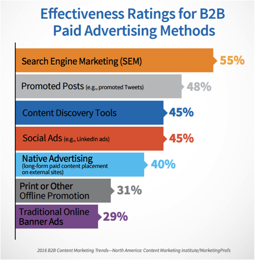 4 tips to improve your content marketing efforts