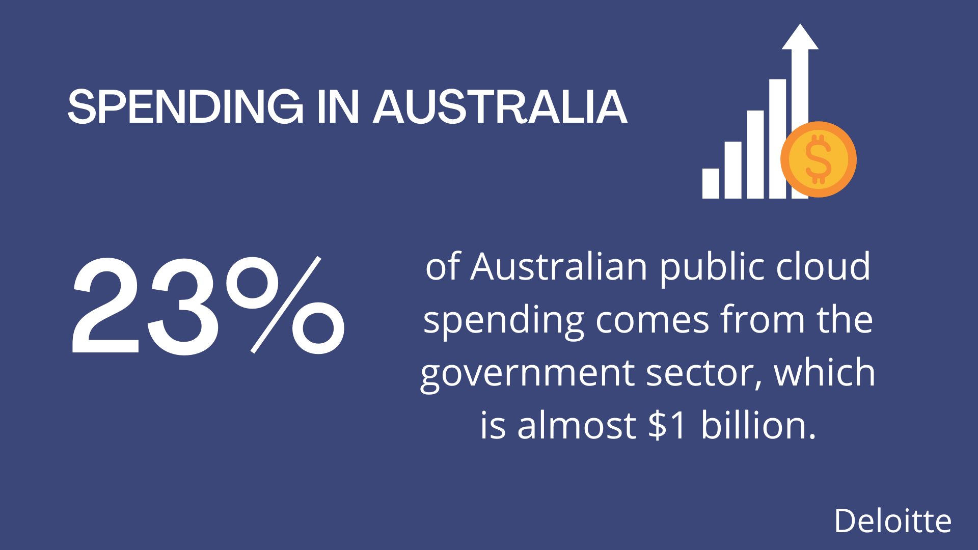 23% of Australian public cloud spending comes from the government sector, which is almost $1 billion.